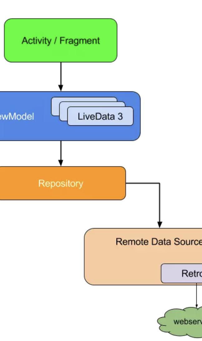 真香!Kotlin+MVVM+LiveData+协程 打造 Wanandroid!