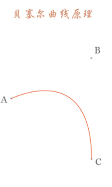 二次贝塞尔曲线绘制原理讲解