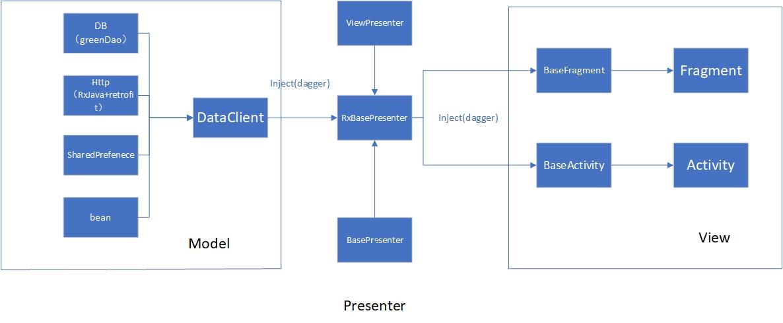 MVP-WanAndroid-Architecture