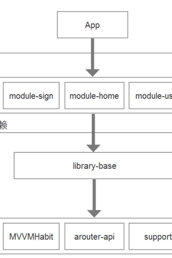 Android MVVM组件化架构方案